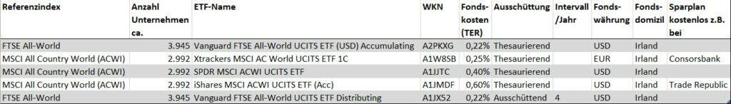 sparplanfähige All-World-ETF